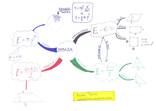 mindmap on areas